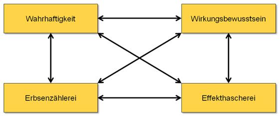 Wertequadrat nach Friedemann Schulz von Thun