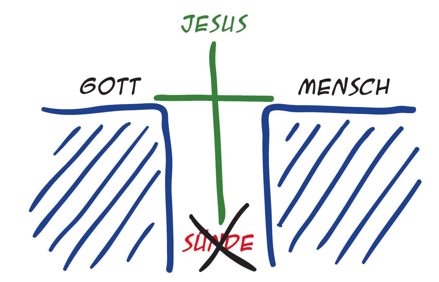 Schritt 3: Die Lösung - Das Kreuz